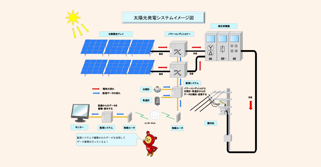 太陽光発電設備の監視システム